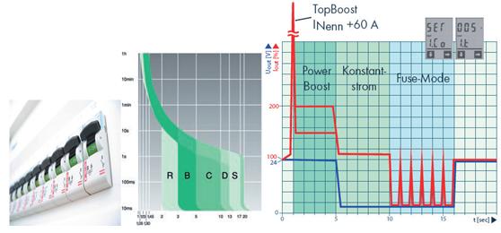 TOPBOOST akımı 10A lik bir bir güç kaynağında 60A ( 25ms) dir ve bu sigortayı anında attıracaktır