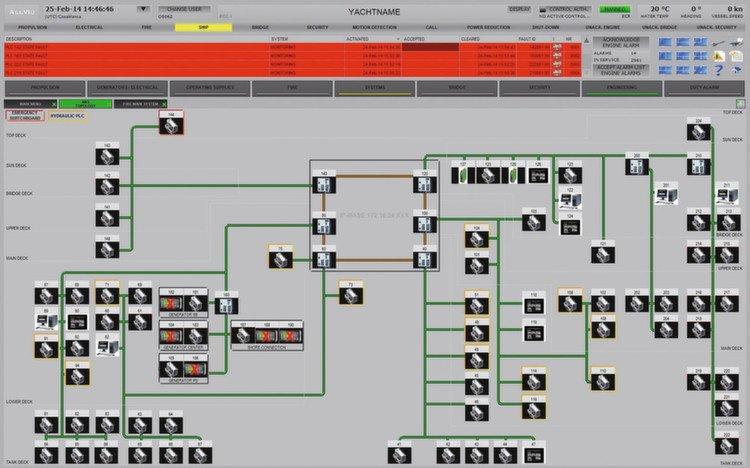Esnek Ethernet Kontrolörler yat otomasyonun temelini oluşturur.