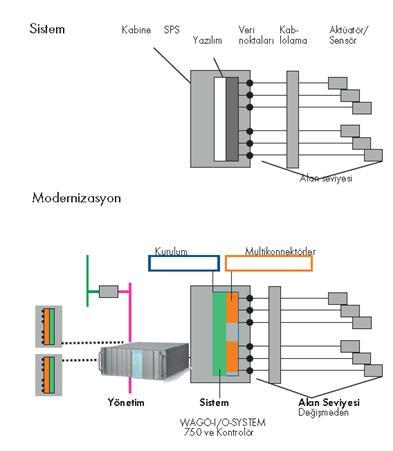 Sistemin kablolamasını ve IPC yapısını değiştirmeden WAGO 750 serisi ile sistemin modernizasyonu.
