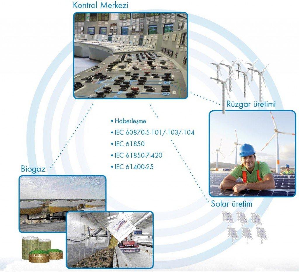 Yenilenebilir Enerji Otomasyon
