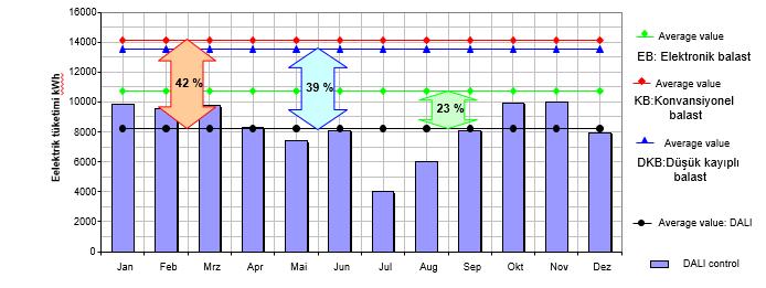 Toplamda ortam ışığı seviyesi kontrolü ile ortalama %35  oranında enerji tasarrufu sağlanmıştır.