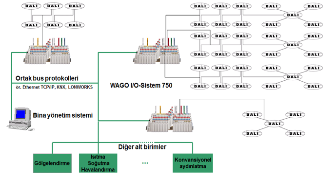 Bina otomasyon sistemlerinde maliyeti düşürmenin bir yoluda HVAC ve aydınlatma sistemlerini entegre çalıştırmaktır.