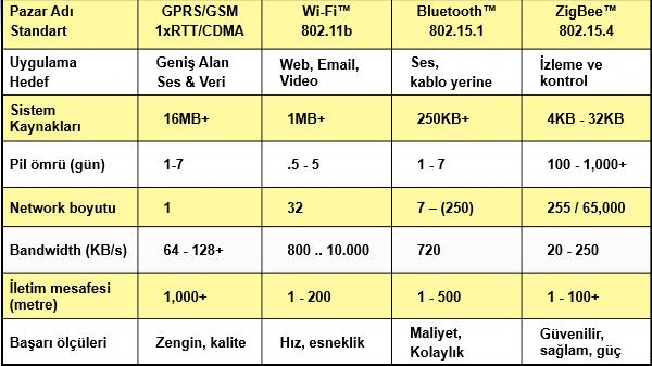 Bazı kablosuz haberleşme türlerinin karşılaştırılması