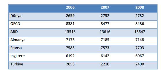 Kişi başına düşen elektrik tüketim tutarları. Kaynak: EPDK
