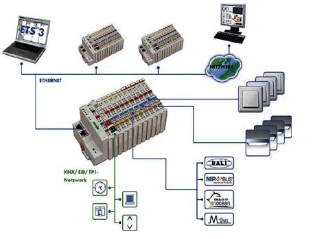 KNX Sistem